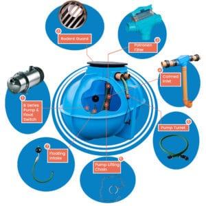 rainwater harvesting direct pressure system home & garden