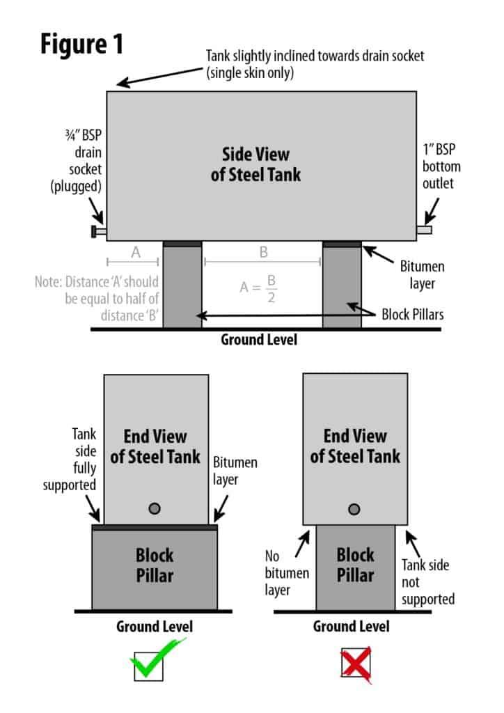 Steel Oil Tank Installation