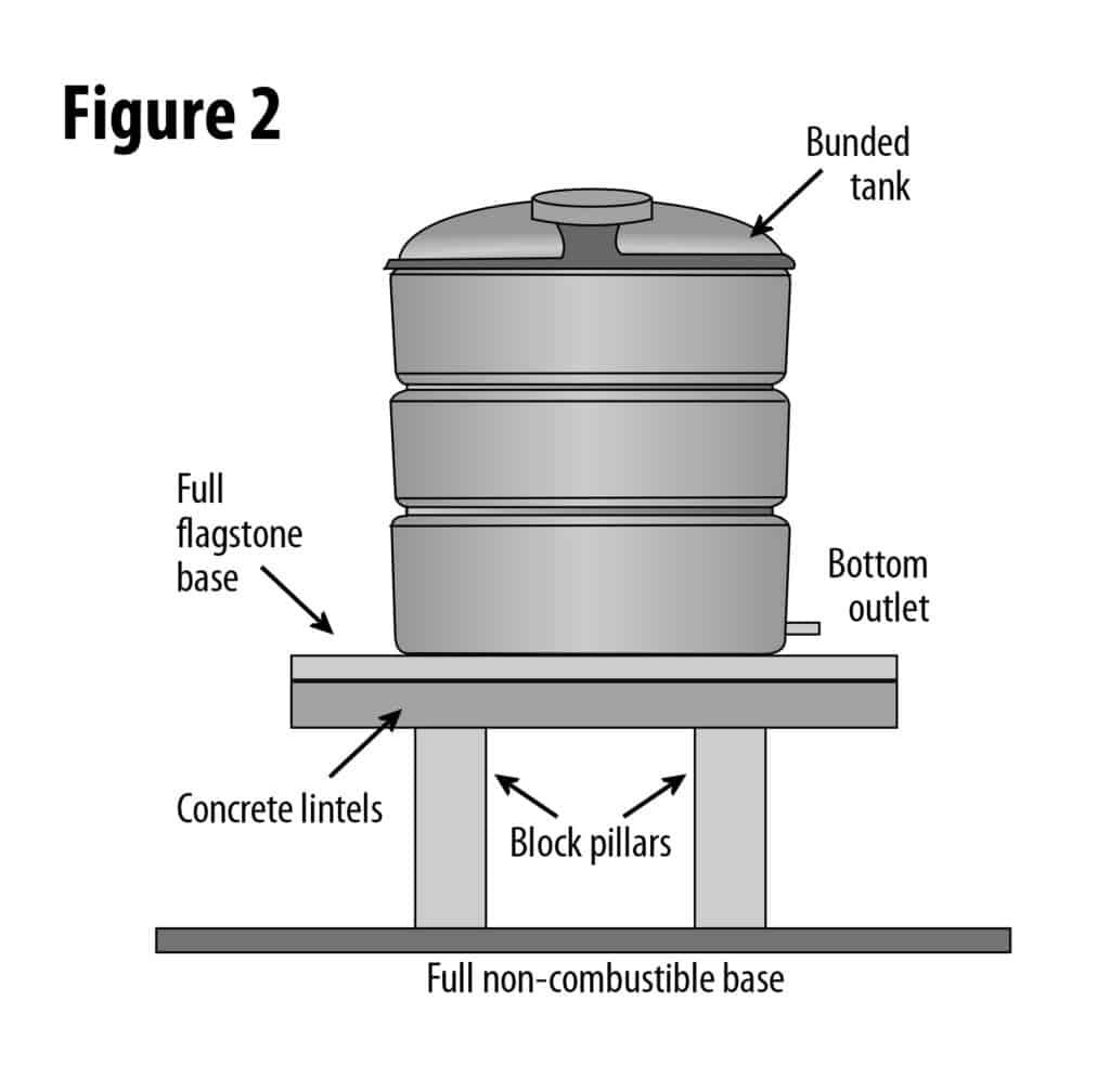 Plastic Bunded Oil Tank Installation
