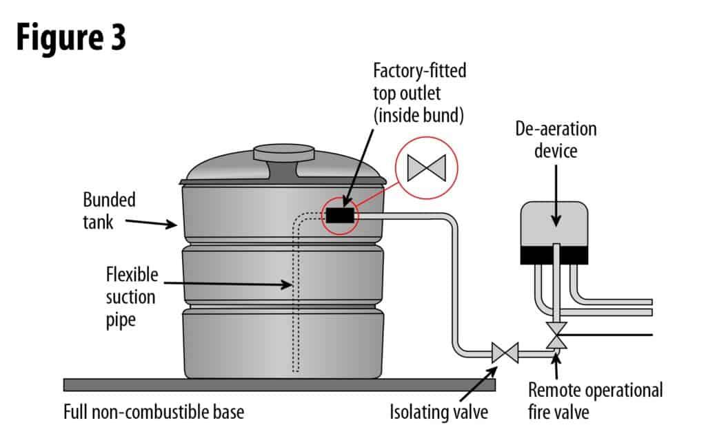 Plastic Oil Tank Installation